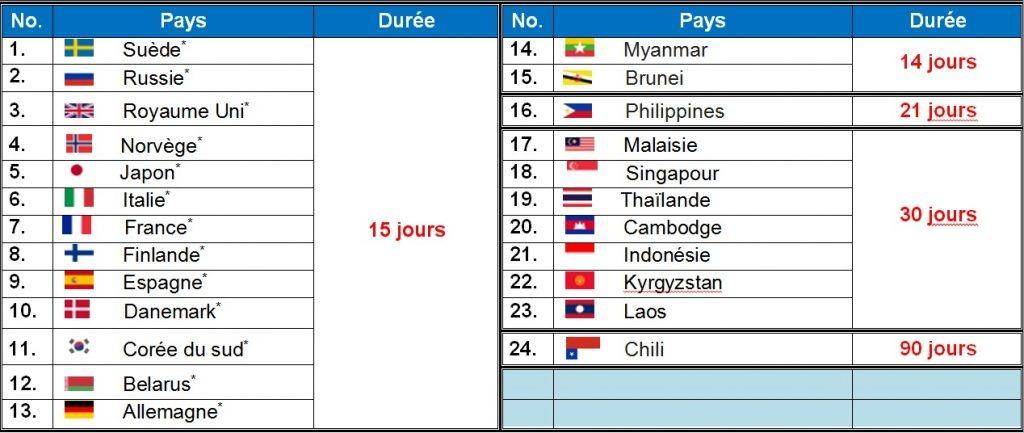 Exemptions de visa pour le Vietnam