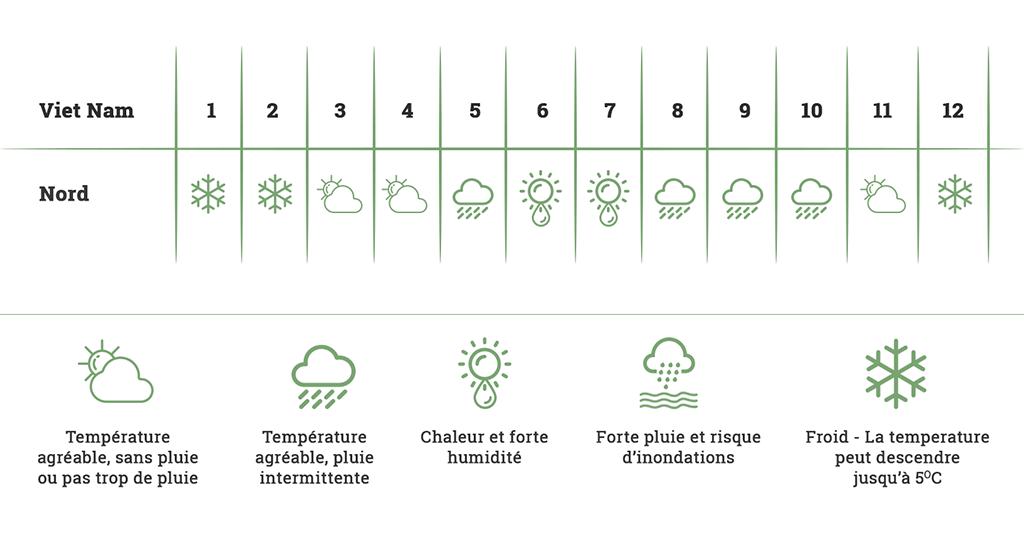 Quand partir au Vietnam - Climat et météo vietnam